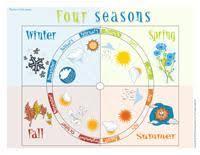 Seasons Chart Kindergarten Four Seasons Theme And Activities Educatall
