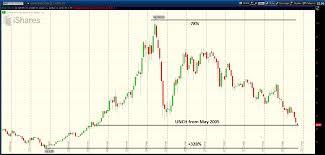 Ewz Stock Chart Brazil Etf Ewz Hits Multi Year Lows As Volatility Spikes