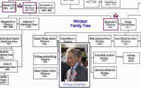 Royal Ancestry Chart Blank Printable British Royal Family Tree Chart Template