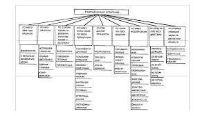 Реферат Классификация испытаний и испытания РЭСИ на этапах  Рисунок 1 Классификация испытаний РЭСИ
