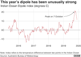 Source Points Chart Indian Ocean Dipole What Is It And Why Is It Linked To