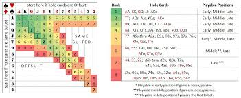 Texas Holdem Hand Odds Chart Texas Hold Em Starting Hands Wikipedia