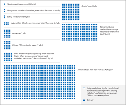 Dental Radiation Dose Chart Radiation Dose Chart