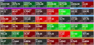 Finviz Futures Charts Finviz Future Us Oil Importers
