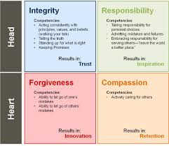example moral values objections and problems for kant s ethics great leadership four universal moral principles