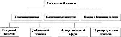 Курсовая работа Структура капитала предприятия Рис 1 1 Структура собственного капитала