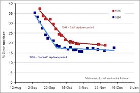 Corn Moisture Equilibrium Chart Field Drydown Of Mature Corn Grain Purdue University