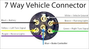 dodge ram 7 pin trailer wiring diagram wikiduh com Dodge Ram 1500 Wiring Diagram at Dodge Ram 7 Way Wiring Diagram