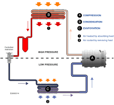 how car air conditioner works. refrigerant is pumped around the air conditioning system, which split into 2 parts: high pressure side (top, red) and low (bottom, how car conditioner works d