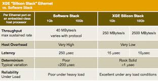 Ethernet Standards Chart Ethernet Chart Critical Io