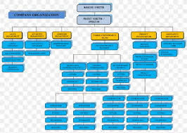 Factory Organization Chart Organizational Chart Chemical Plant Factory Industry Png
