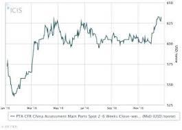 Terephthalic Acid Asia Prices Markets Analysis Icis