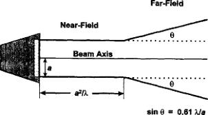 Ultrasonic Beam Spread Charts Beam Focusing An Overview Sciencedirect Topics