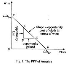 essay on the economy of america america economics the ppf of america