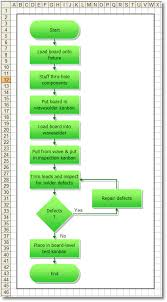 How To Convert A Flowchart Into A Process Map Breezetree