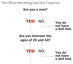 Do I Have A Dad Bod Find Out In Four Easy Steps Queerty
