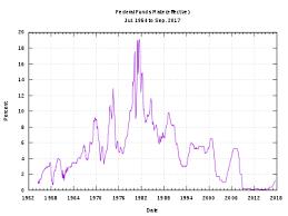 Interest Rate Wikipedia