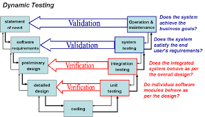 Validation as per WHO Technical Report Series, No. 937