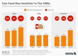 Mcdonalds Fast Food Calorie Chart Chart How Burger King And Kfc Meatless Menu Items Compare