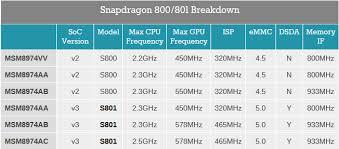 Qualcomm Snapdragon 800 Vs Qualcomm Snapdragon 801 The