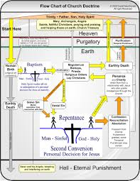 Church Flow Chart Christian Hierarchy Of Catholic