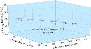 Correlation between the acid–base properties of the La 2 O 3 ...