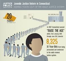 essay on juvenile justice cover letter example of college essay  kids count infographic challenge entry youth employment five part infographic detailing the significant progress connecticut has juvenile justice essay