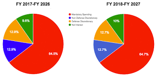 Cbo Budget Pie Chart Cbo Report More Spending More Debt Over Next Ten Years