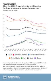 Chart Of The Week Bye Bye Baby How Crises Affect Fertility