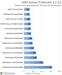 Graphic Card Comparison Chart 2017 Radeon Pro Vs Quadro A Fresh Look At Workstation Gpu