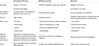 Differences Between Dementia Delirium And Amnesia
