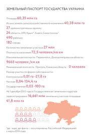 Инфографика земельный паспорт Украины Работа над отчетом велась девять месяцев затраты по словам руководителя проекта Дениса Низалова составили до 10 000 которые в основном были потрачены