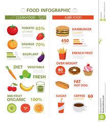 junk food vs healthy food chart. Unique Food Healthy And Junk Food Infographic Inside Junk Food Vs Chart A