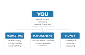 Small Business Organizational Structure Chart Business Organizational Structure Essay Mistyhamel