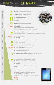 Isl Light For Pc Isl Light Remote Desktop Evolution Infographic Official