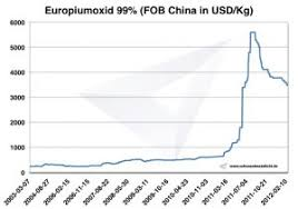 Europium Price Occurrence Extraction And Use Institute