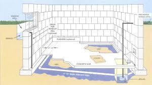 basement drainage design. Basement Drainage Design New 52 Floor Drain Diagram Flooding No Sump Pump . Decorating