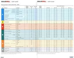 Carbide Drill Speeds And Feeds Chart Drilling Speeds And Feeds Tables Greene Tool Systems Inc