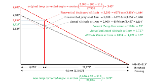 Temperature Vs Altitude Chart Altimetry