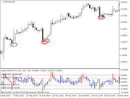Buy The Value Charts Technical Indicator For Metatrader 5