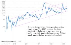 1995 Stock Market Chart 7 Insights From Chinas Long Term Stock Market Chart