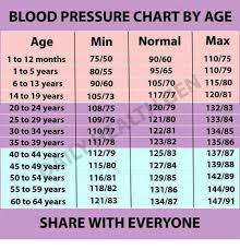 blood pressure charts for adults blood pressure chart by age min normal max age 7550 11075 9060 1 to