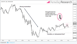 Gbp Jpy Chart Investing Gbp Jpy Give It A Break Investing Com