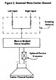 how to car stereo how to install a center channel one cautionary note before wiring in a center speaker using either the bridged stereo or summed mono method make sure the amplifier youre tapping into is