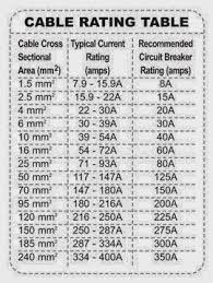 Wire Amp Rating Chart Cable Size And Amps Chart Pdf Www Bedowntowndaytona Com