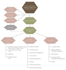 Umbrella Organization Chart Organization Chart S P Simply Delicious