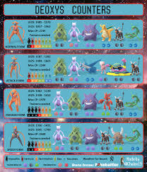 All Deoxys Forms Counter Chart Thesilphroad Pokemon