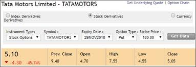 Nse Stock Options Charts Options Market A Place To Earn More Profits