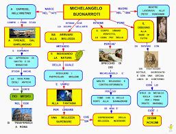 Mappa concettuale: vita Michelangelo Buonarroti • Scuolissima.com