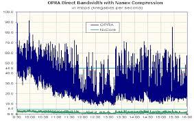 Nanex Compression On Opra Direct